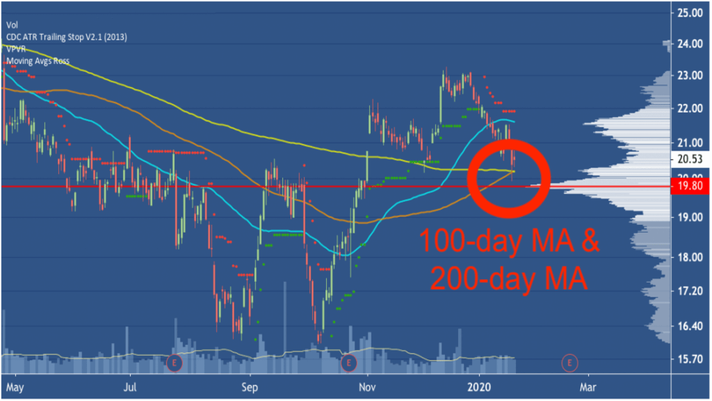 100 day ma Insider Trading