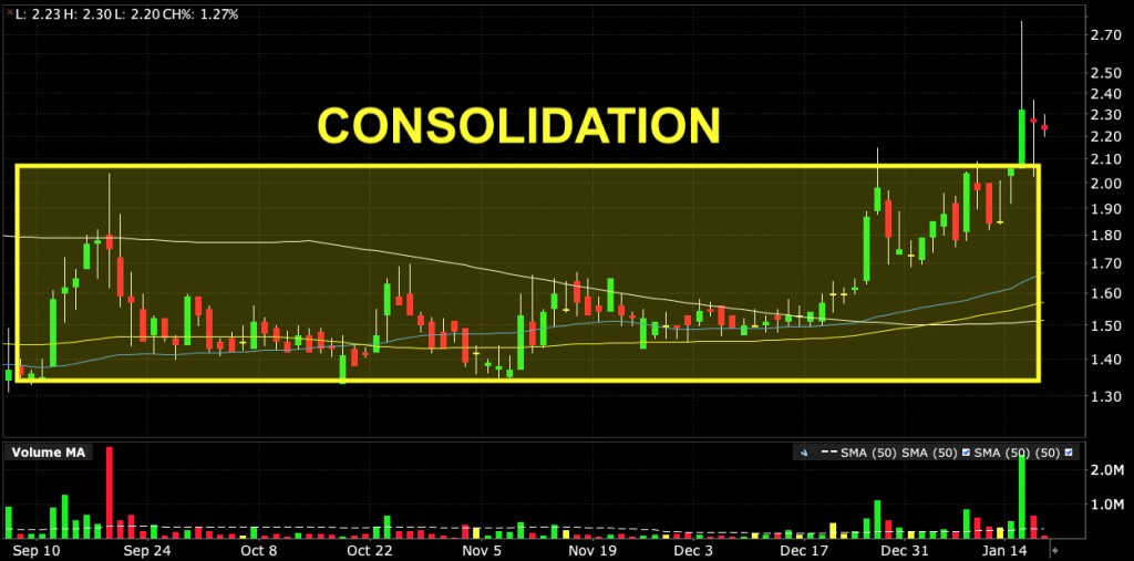 consolidation chart