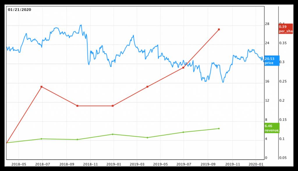 Insider Trading Progress Chart