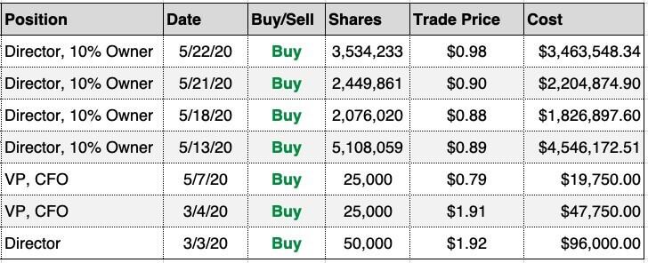 Insider Buys