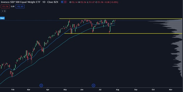 Chart showing market correction S&P500 INDEX