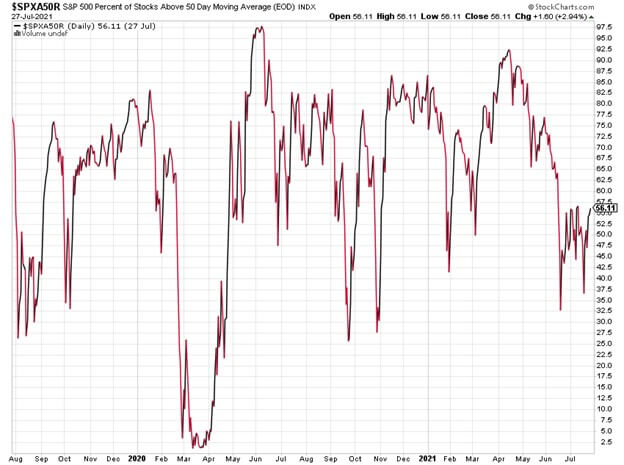SPXA50R chart showing the percentage of stocks that are currently above their 50 day moving average.