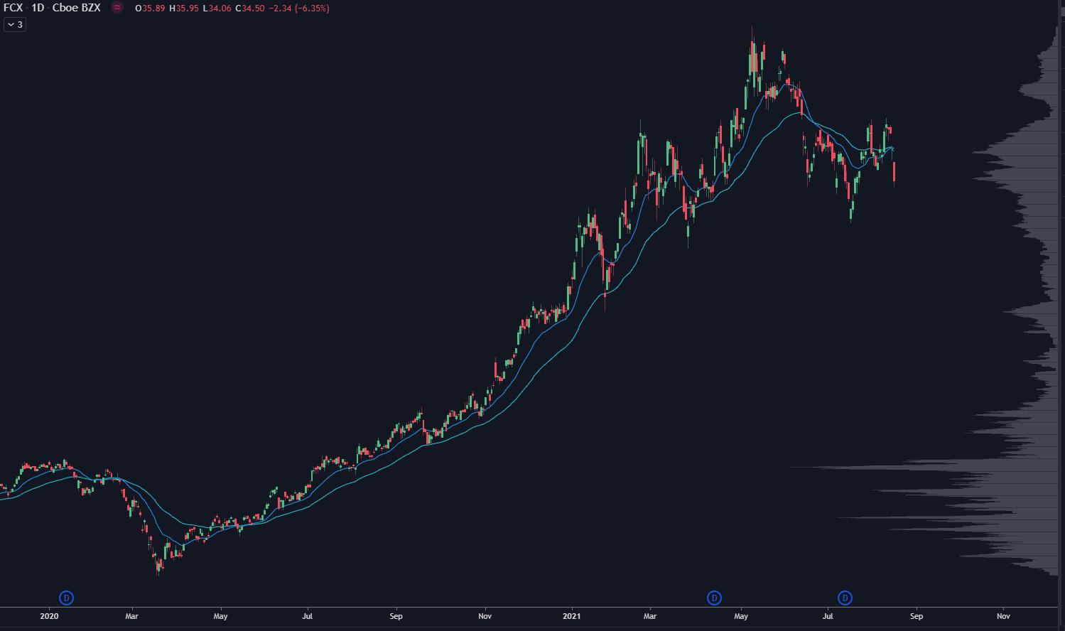 FCX Stock Chart Image