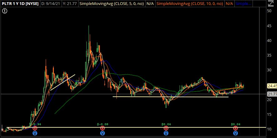 PLTR Stock Chart Image